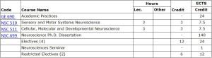 phd1 courses