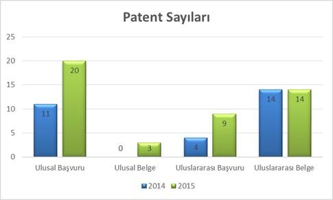 patent sayilari