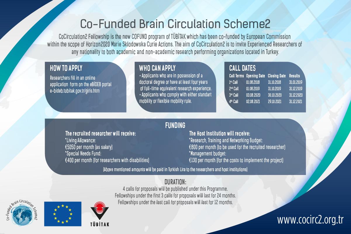 CoCirculation2 Digital Brochure